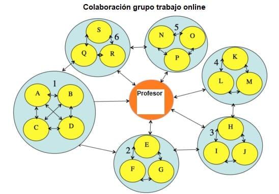 como aprender colaborando online